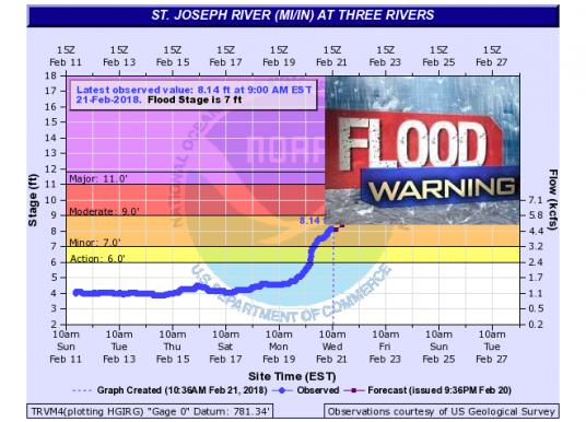Flood Warning (2/23 update)